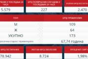 U Srbiji 227 novoobolelih od korone, preminulo još pet osoba, procenat pozitivnosti 4 odsto